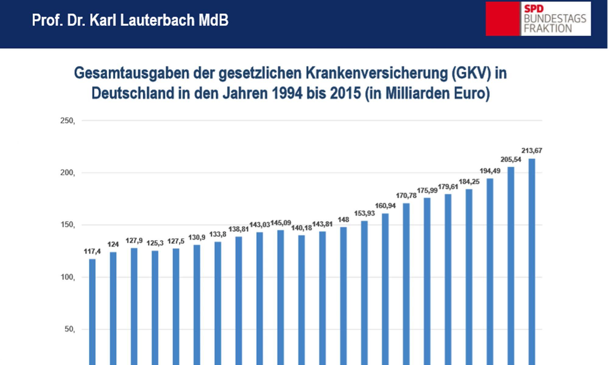 Daten und Fakten von Karl Lauterbach